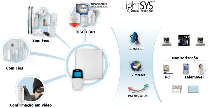 Central de Alarme LightSys